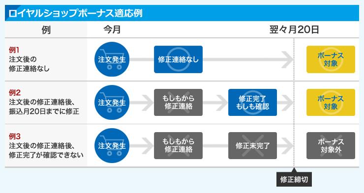 ロイヤルショップボーナス適応例